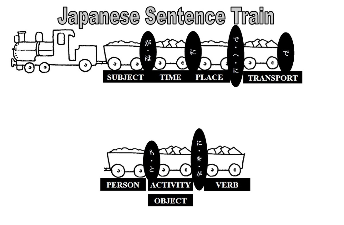 Particles - Japanese Teaching Ideas