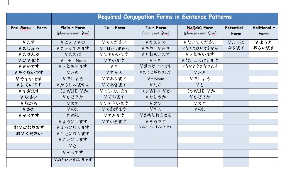 Verb Conjugations - Japanese Teaching Ideas